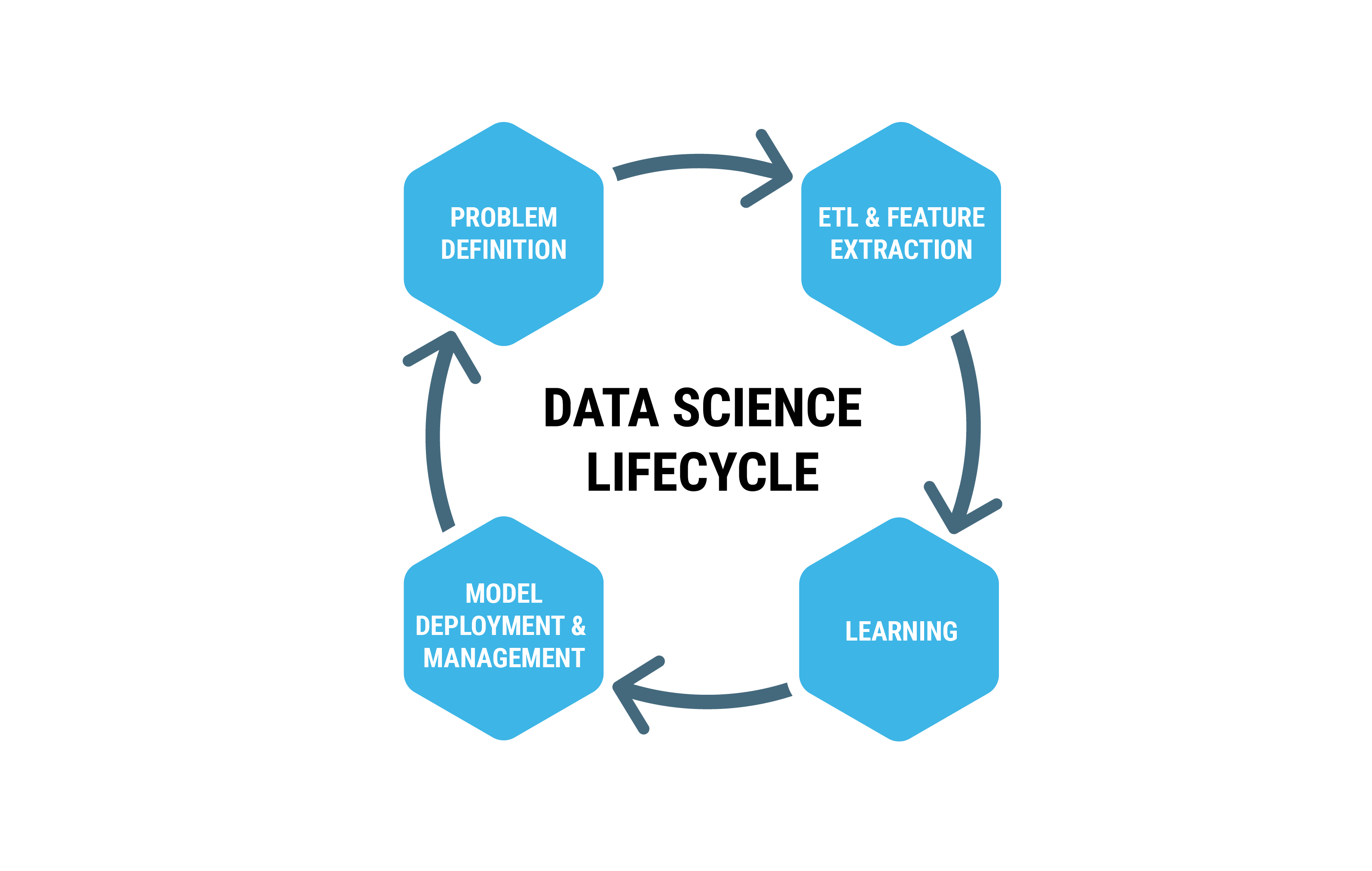 About data science lifecycle