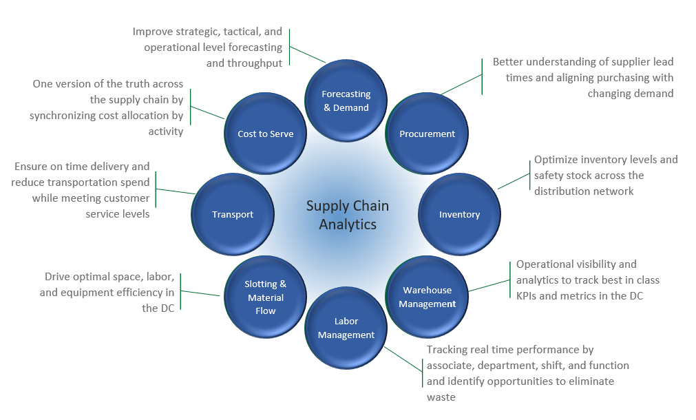Supply Chain Analytics components: Forecasting, Warehouse Management, Transportation, Inventory
